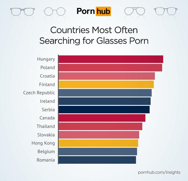 studiu ochelari pornhub