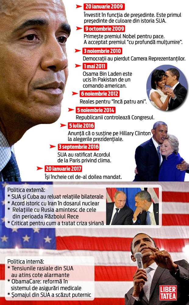 infografie Barack Obama, mandatele lui Barack Obama, ultimul discurs al lui Barack Obama
