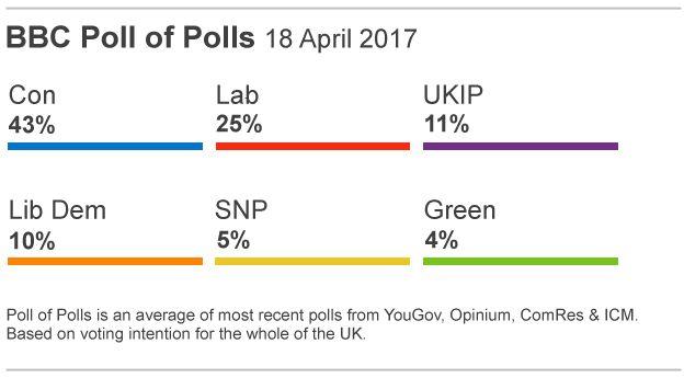 UPDATE | Alegeri anticipate în Marea Britanie. Parlamentarii britanici au aprobat cererea premierului May de convocare a alegerilor pe 8 iunie
