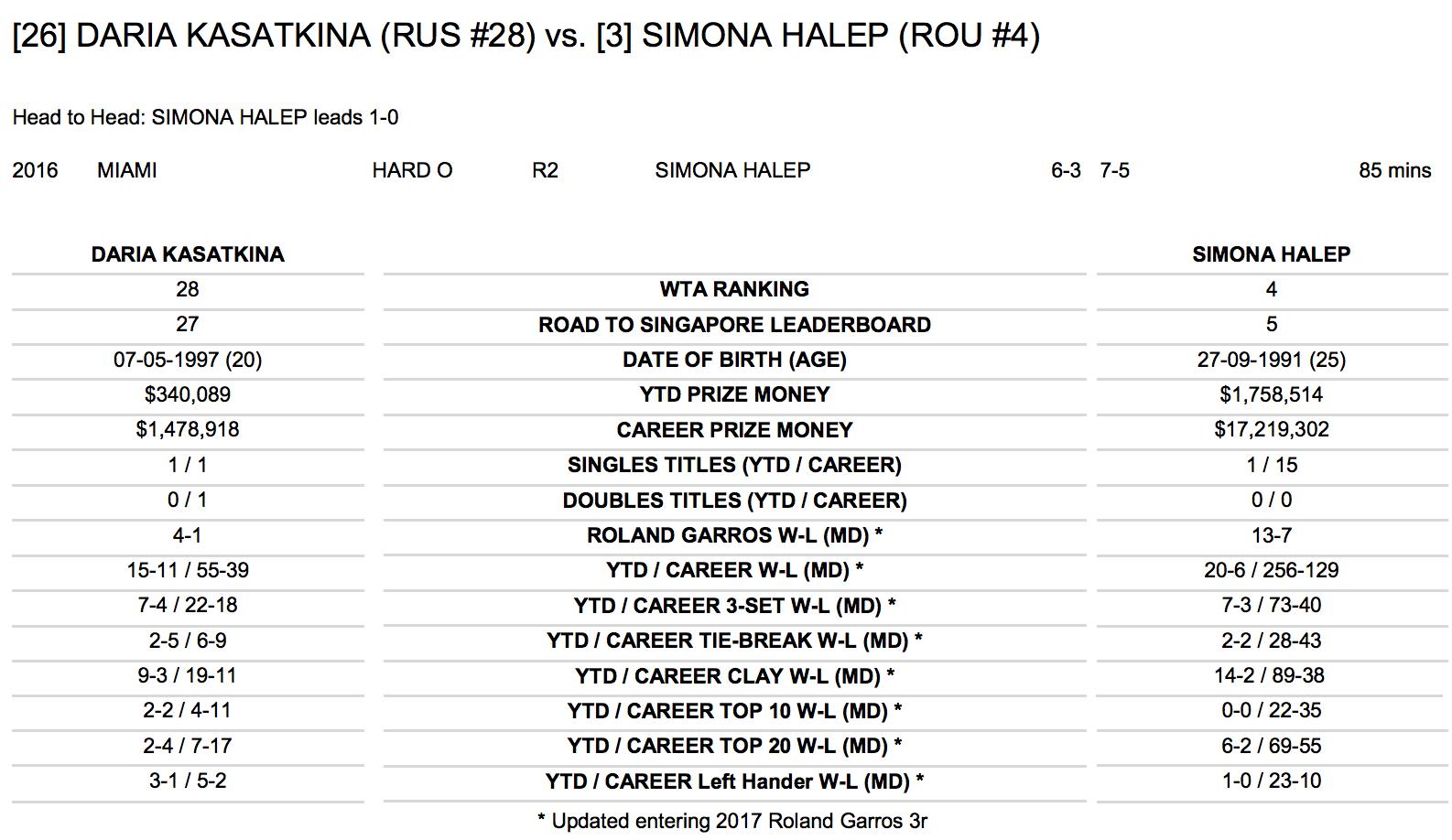 LIVE TEXT Simona Halep a învins-o pe Daria Kasatkina, în turul III la Roland Garros, și va juca, luni, în optimi, cu Suarez Navarro, nașa ei pe zgură