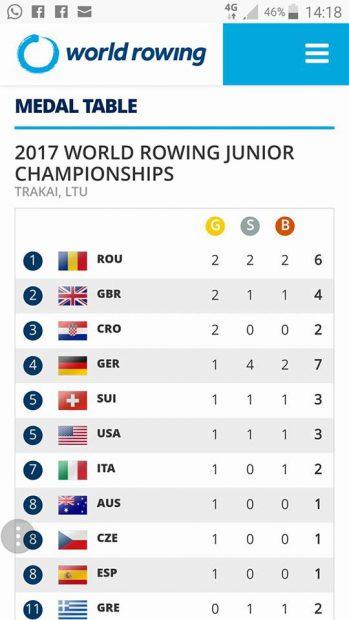 Campionatul Mondial de Juniori (canotaj). România a dat lovitura la Trakai. A cucerit șase medalii, dintre care două de aur! / VIDEO