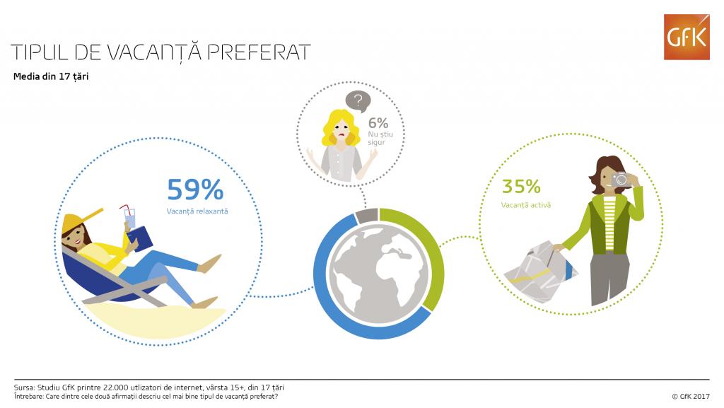 Studiu: Aproape de două ori mai mulți oameni preferă vacanțele relaxante în locul celor active