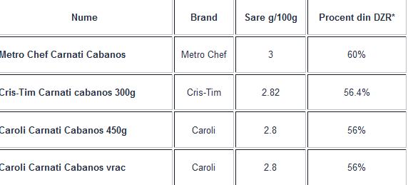 Știi ce consumi? Cabanoși cu până la 8 E-uri și 29.8g grăsimi saturate per 100g de produs