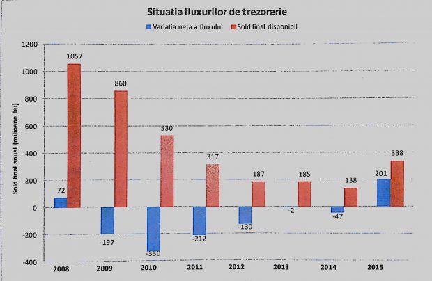 Situația fluxurilor de trezorerie la TAROM. Captură Plan de Administrare/4 august 2016
