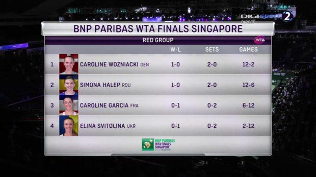 LIVE TEXT Simona Halep - Caroline Wozniacki, la Turneul Campioanelor 2017. Simona nu mai joacă precum Barcelona! A luat doar două game-uri, iar în primul set a pățit rușinea / VIDEO