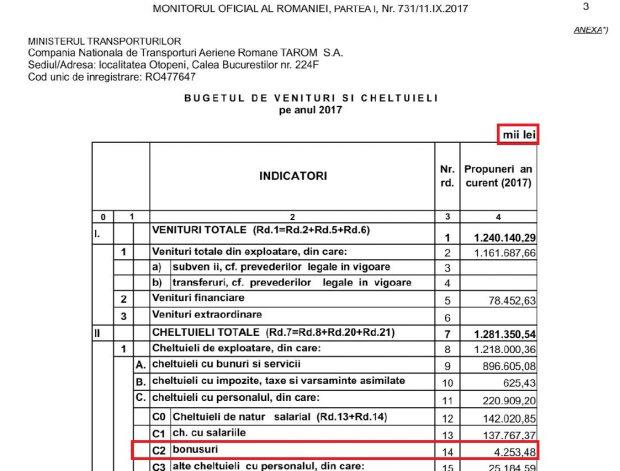 Buget de venituri si cheltuieli 2017 TAROM