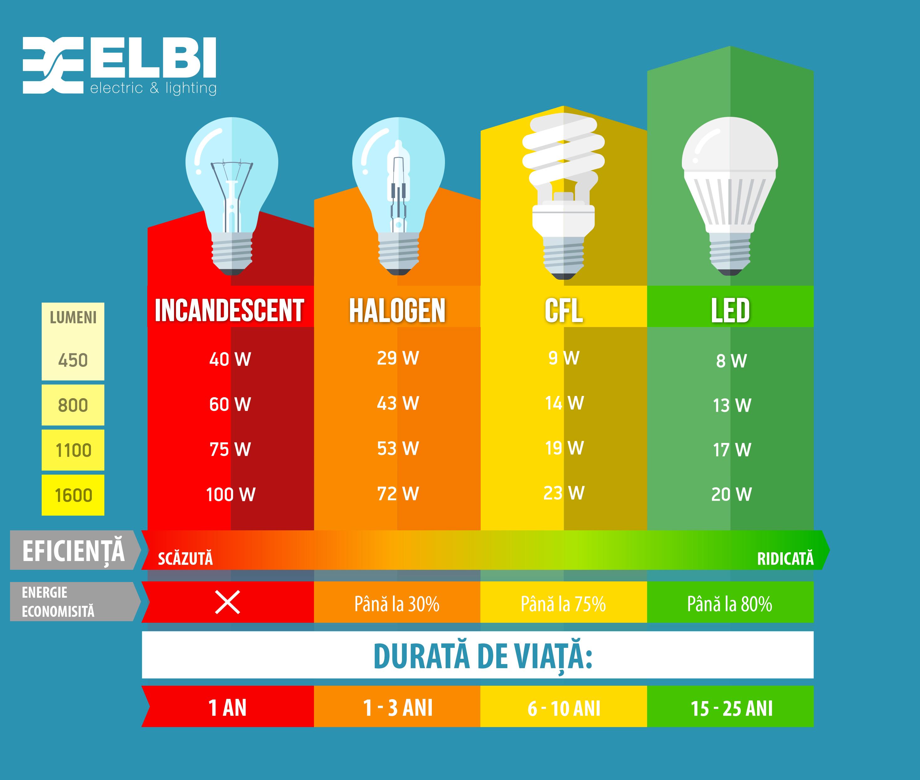 Vânzările de becuri LED le-au depășit pentru prima dată pe cele convenționale în România