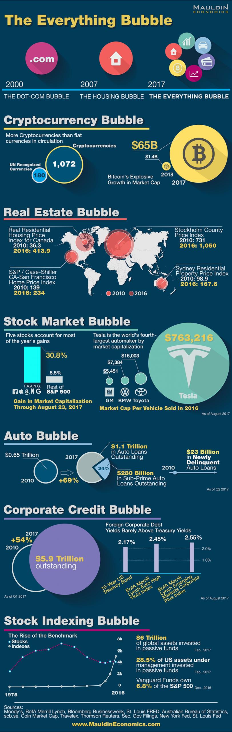 Urmează o nouă criză economică mondială. Un veteran de pe Wall Street a realizat un infografic cu pericolele existente. Infografie Marea Bulă a Totului