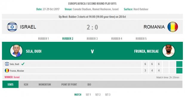LIVEBLOG Israel - România 5-0, în barajul de Cupa Davis. Vasile Antonescu, fostul partener al Simonei Halep, și Nicolae Frunză au pierdut ultimele meciuri de simplu