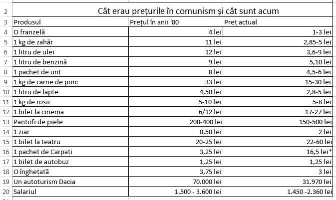 Preturile in comunism vs preturile de acum. Tabel