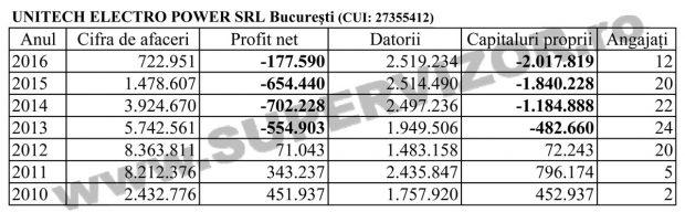 Nicolae Badea a falimentat Unitech Electro Power SRL. Statul, principalul păgubit