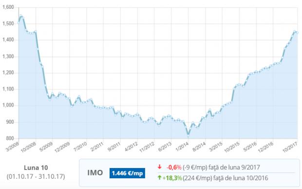 Evoluția prețurilor apartamentelor din Cluj-Napoca în ultimii ani