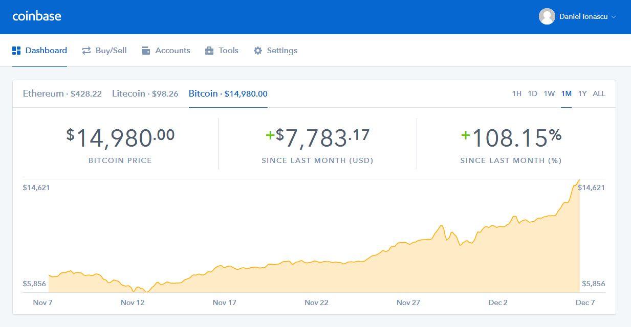 Bitcoin e aproape de 15.000 de dolari pe unitate