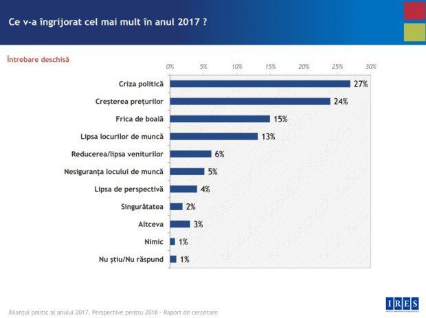 Românii, pesimiști la sfârșitul anului 2017: Lucrurile în România merg într-o direcție greșită, iar în anul 2018 se va trăi mai prost