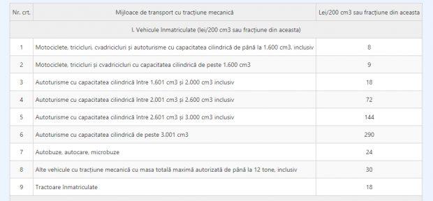 Calculeaza gratis impozitul auto pe anul 2011-calculator online.