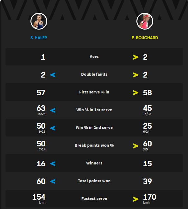 LIVE TEXT. Simona Halep - Eugenie Bouchard, în turul II la Australian Open. Simo, calificare fără emoții. Glezna a rezistat. Primele declarații   VIDEO