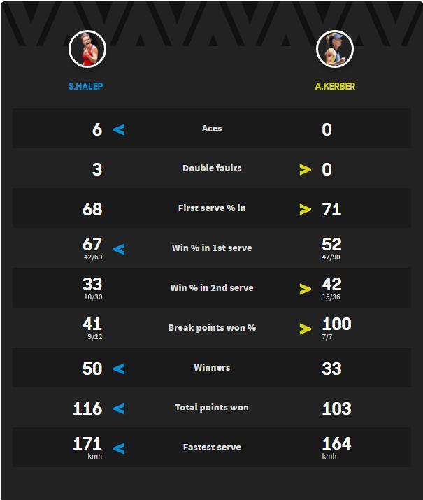 Simona Halep s-a calificat în finala de la Australian Open, după un joc formidabil cu Angelique Kerber / VIDEO