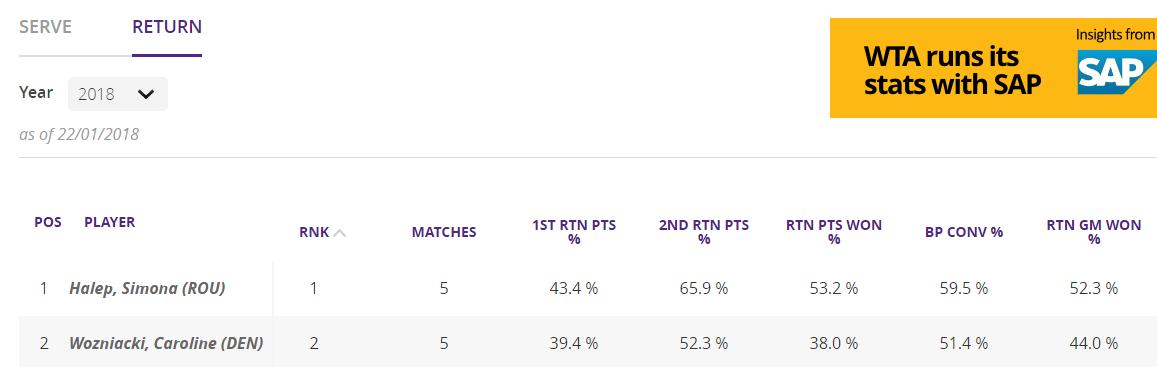 ANALIZĂ Cheia finalei dintre Halep și Wozniacki. Atuul Simonei este returul. Caroline servește mai bine