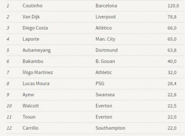 Ultima zi de mercato în Europa: Aubameyang - la Arsenal, Giroud - la Chelsea. Topul transferurilor