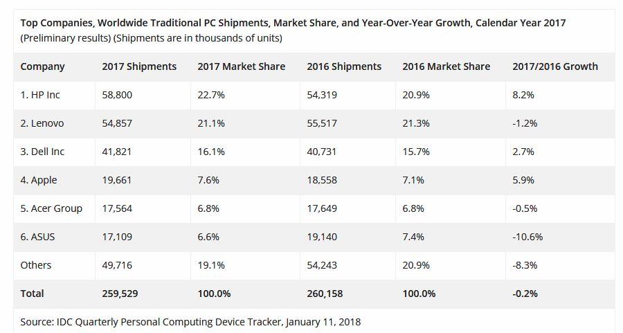 Topul producătorilor de calculatoare în 2017, conform IDC. HP, Lenovo, Dell, Apple, Asus și Acer.