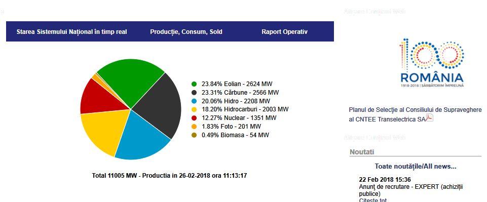 Vântul produce luni 24% din energia României