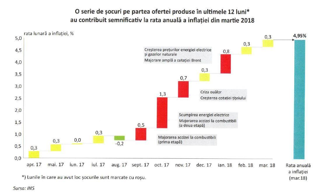 EXCLUSIV/ Ce pondere au avut prețurile de la energie, gaze și ouă în scumpirile de lunile trecute. Adrian Vasilescu: Dezinflația a început, nu mai este inflație