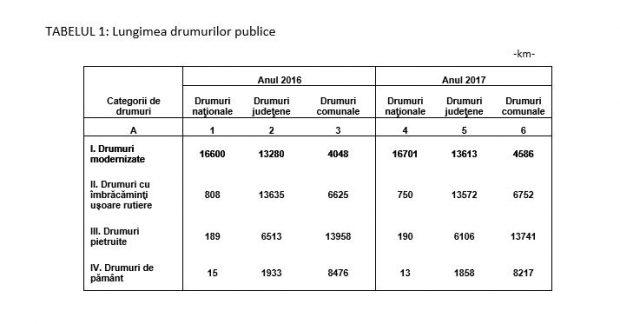 Statistica: O treime din drumurile din România nu sunt asfaltate