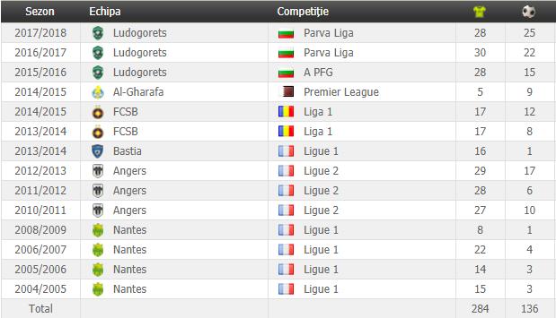 Câte goluri a marcat Claudiu Keșeru pentru Ludogoreț. Atacantul român, cel mai bun sezon din carieră / VIDEO