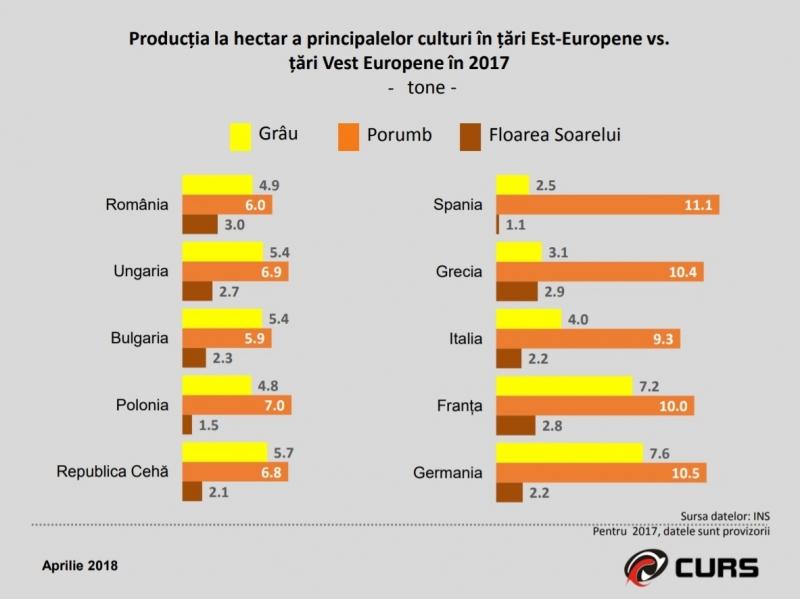 Productivitatea in agricultura in România versus principalele state europene
