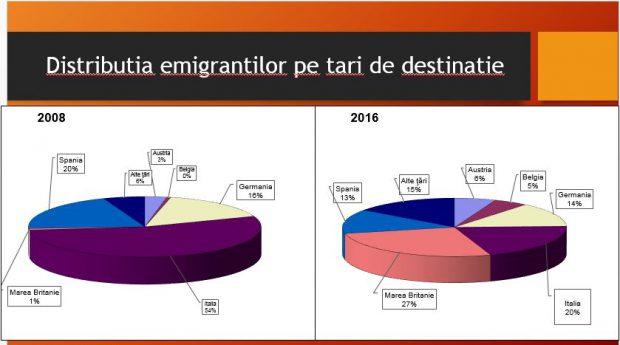 Cum s-au schimbat rutele emigranților români în ultimii 10 ani.