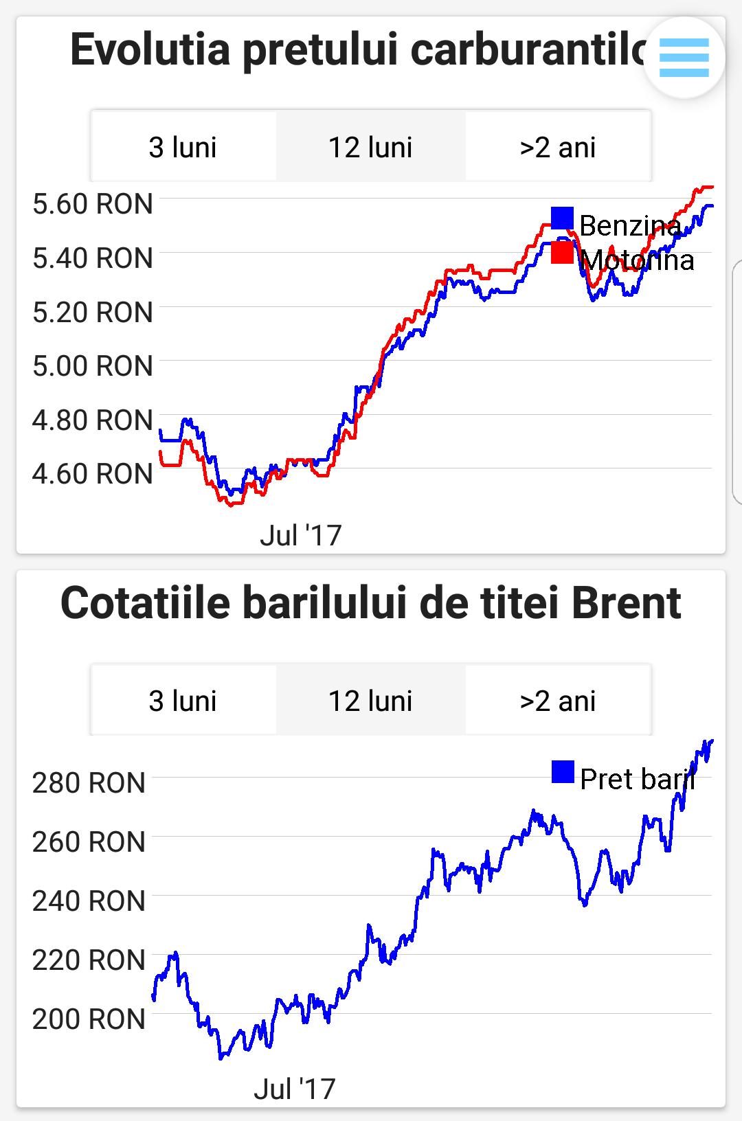Evoluția prețurilor la carburanți versus evoluția prețului la țiței