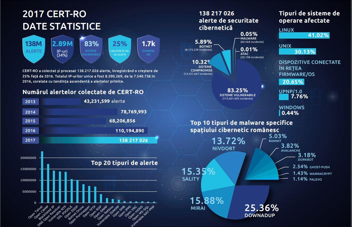 Trei milioane de computere din România au fost atacate cibernetic, într-un an. Cum reacționează autorităţile