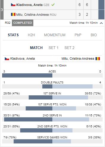 Andreea Mitu, învinsă în primul tur, la turneu ITF de la Kaposvar. Victorie pentru Alexandra Dulgheru, în Franța