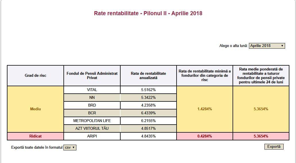 Rata de rentabilitate Pilonul II in luna aprilie 2018