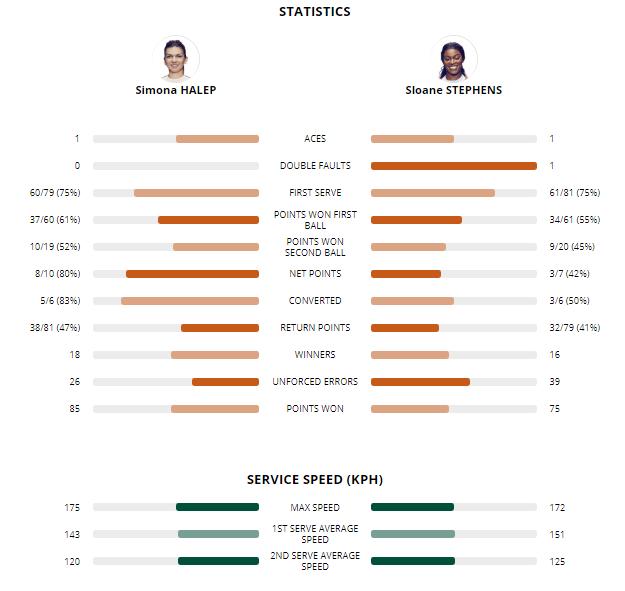 "LIVE TEXT Simona Halep - Sloane Stephens, finala de la Roland Garros 2018. Impresionant! ""Simo"" a câștigat primul trofeu de Mare Șlem. Prima reacție a campioanei / VIDEO"