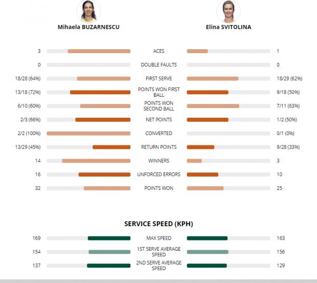 """LIVE TEXT Mihaela Buzărnescu a învins-o pe Elina Svitolina și este în """"optimi"""" la Roland Garros 2018. O victorie minunată, cea mai tare a carierei!"""
