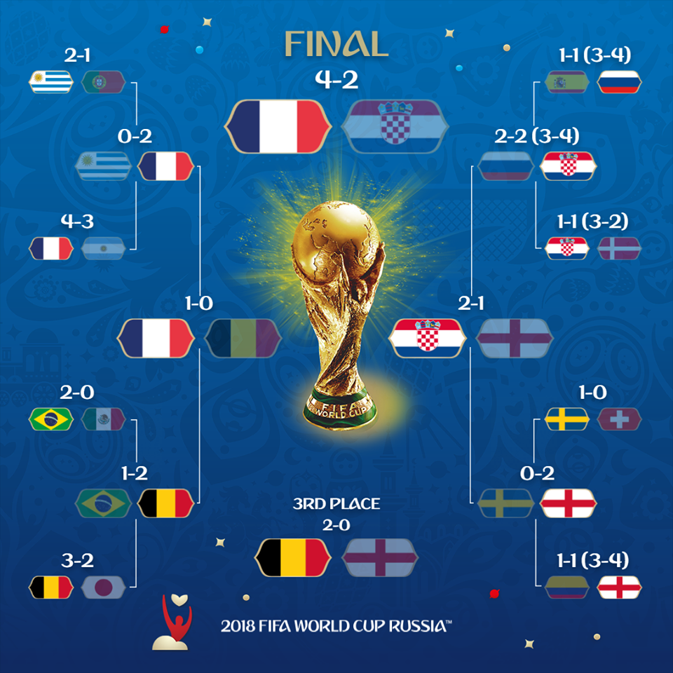 Programul complet al Campionatului Mondial de fotbal Rusia 2018. Europa vs America de Sud 12-9