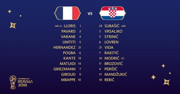 """Franța - Croația 4-2, finala Campionatului Mondial de fotbal Rusia 2018. Franța a luat titlul mondial după o finală superbă. """"Cocoșii"""" s-au impus din nou după 20 de ani   FOTO&VIDEO"""