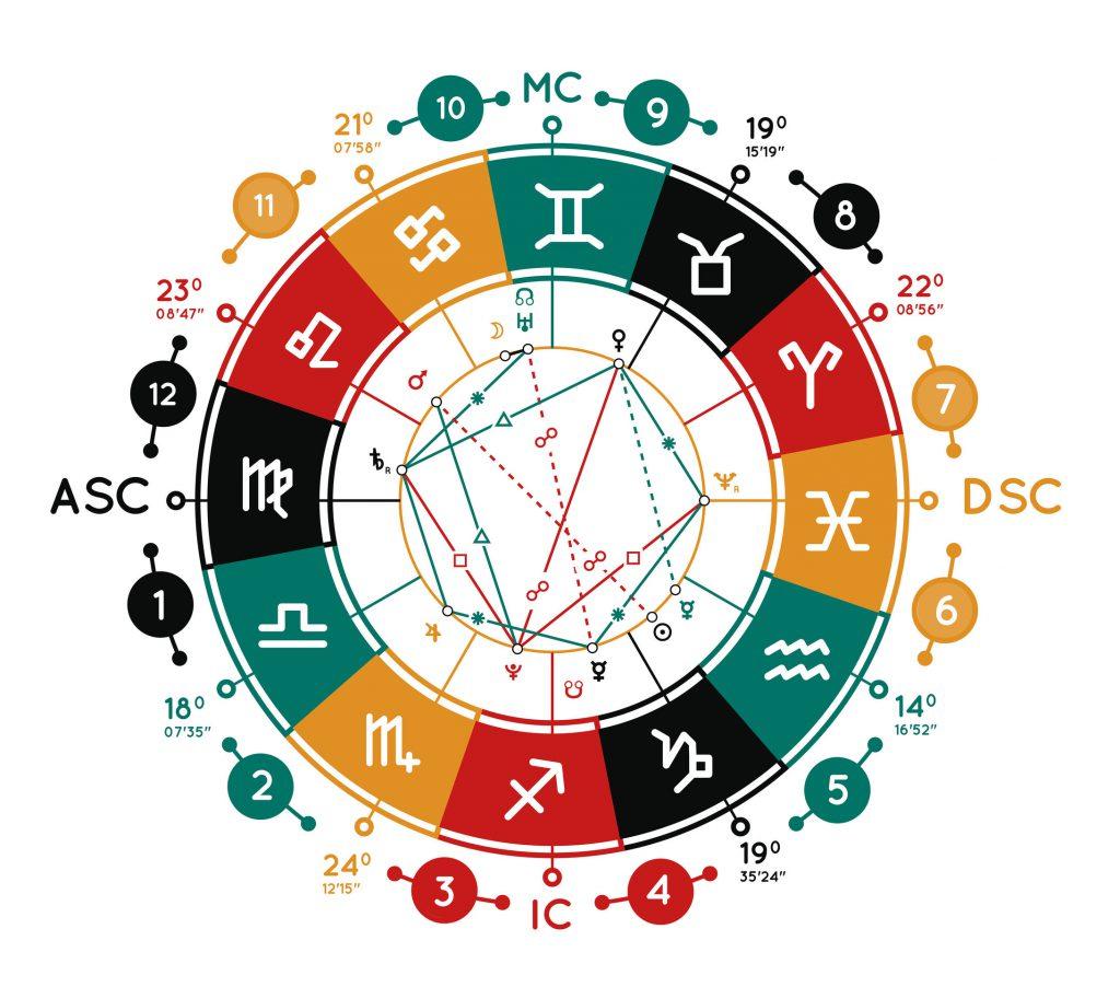 HOROSCOP BERBEC 2020 - YouTube  |Horoscop 1 Octombrie 2020