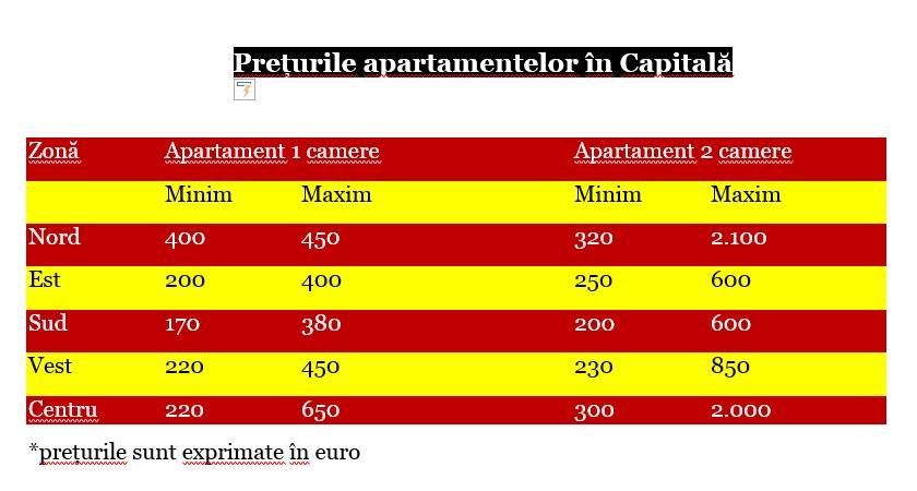 ANALIZĂ / S-a deschis sezonul cazărilor studențești. Iată cât sunt chiriile în marile orașe din România
