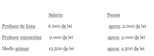 22.000 de lei pe lună pensie de judecător! Libertatea a pus mâna pe statul de plată de la Înalta Curte de Casație și Justiție