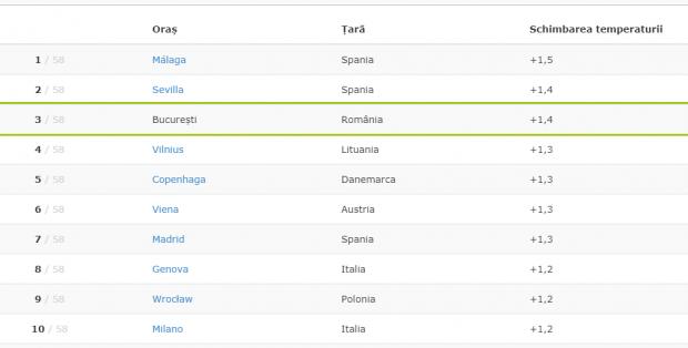 Bucureşti se află pe locul 3 în topul marilor oraşe europene care se încing cel mai repede
