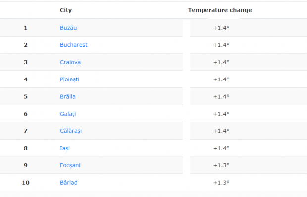 Ploieşti şi Buzău sunt printre oraşele europene care se încing cel mai repede, cu o creştere a temeraturii medii anuale de 1,4 grade Celsius în ultimii 17 ani