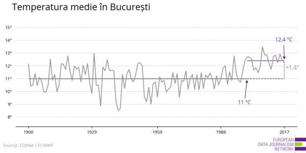 Aceasta este evoluţia temperaturii în Bucureşti, putându-se observa că, după anul 2000, s-a înregistrat o creştere semnificativă