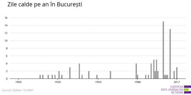 Bucureștiul, capitala europeană care se încinge cel mai repede. Avem cea mai rapidă creștere a temperaturii medii în ultimii 17 ani