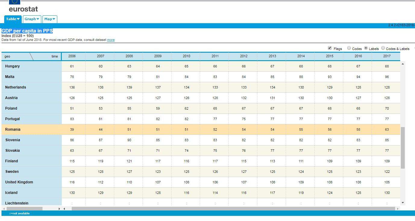 Nivelul de trai - Eurostat