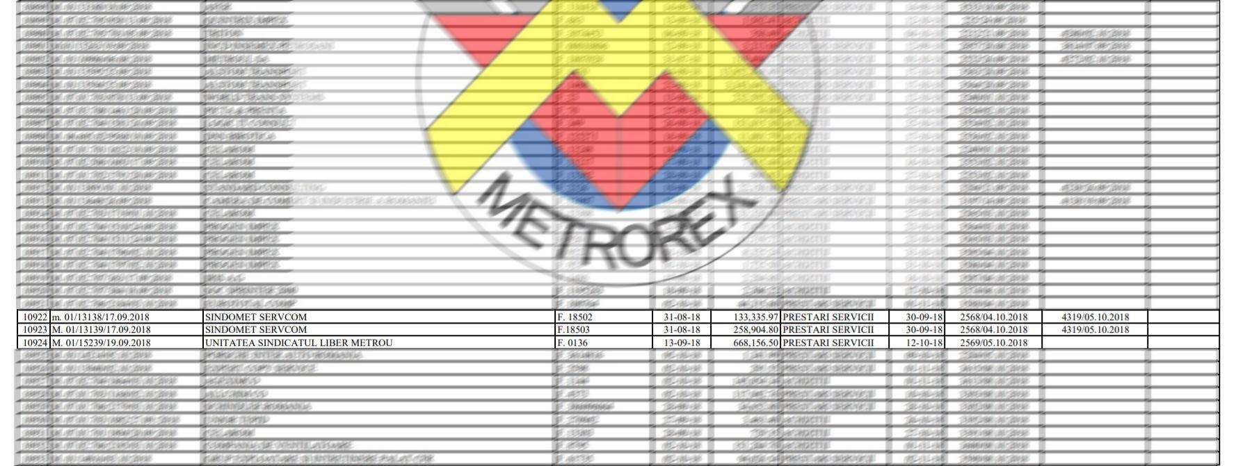 Legăturile «bolnăvicioase» de la metrou. Metrorex plătește cu sute de mii de euro sindicatul care amenință cu greva generală!