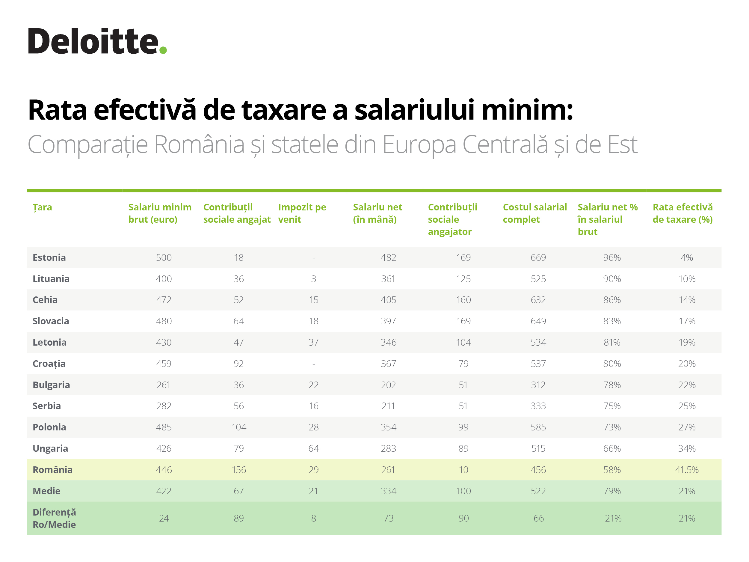 Salariu minim brut în România versus țările din jur