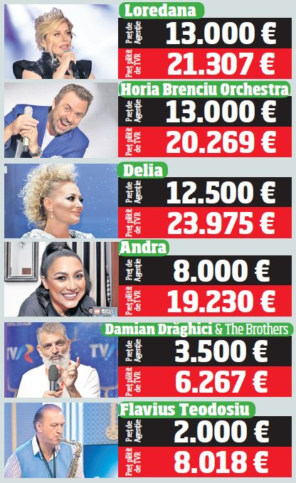 """Dublu de la TVR! Loredana, Andra și Carla's Dream au prins """"Cerbul"""" de coarne! Artiștii au încasat de două ori mai mult decât de obicei pentru recitalul de la Brașov"""
