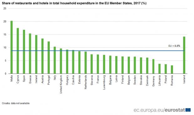 Românii, LA COADA CLASAMENTULUI. Din ce în ce mai puțini bani cheltuiți pe restaurante și hoteluri 1